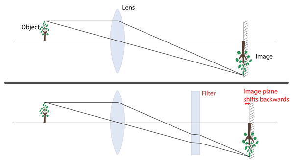 filter refraction focus shift